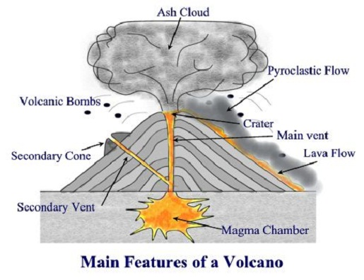 formation of volcanoes | volcanoes form where collision of tectonic